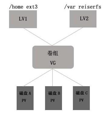 磁盘逻辑结构图